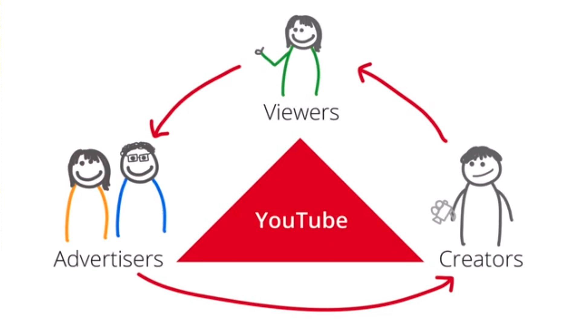 الربح من يوتوب